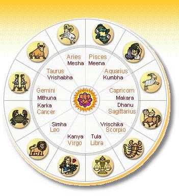 Vedic Predictions Meena Rasi For 2013 And 2014 | Review Ebooks