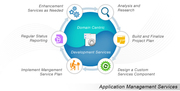 Application Maintenance and Support India| Application Management