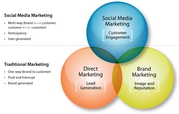 Online Market Experts Jaipur,  Web Marketing Experts Jaipur India